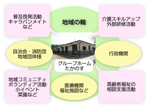 NPO安寿の組織図
